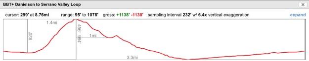 Serrano Trail loop Elevation